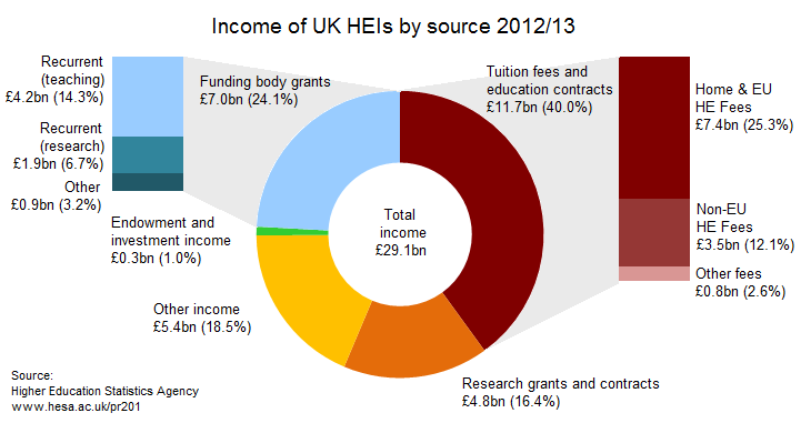 Income of UK HEIs by Source 2012/13