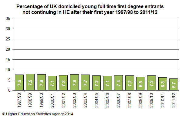 Percentage of UK domiciled young full-time first degree entrants not continuing in HE after their first year 1997/98 to 2011/12