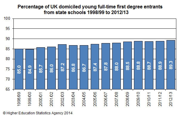 Percentage of UK domiciled young full-time first degree entrants from state schools 1998/99 to 2012/13