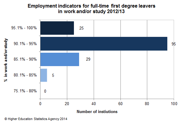 Employment indicators for full-time first degree leavers in work and/or study 2012/13