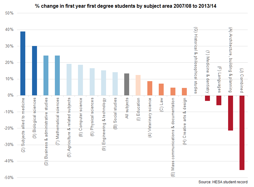 % change in first year first degree students by subject areas 2007/08 to 2013/14