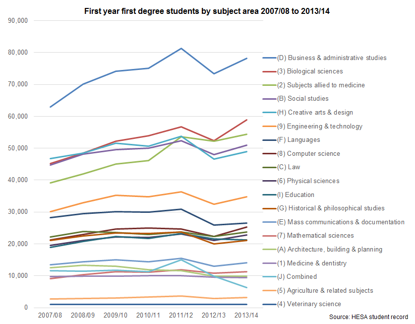 First year first degree students by subject area 2007/08 to 2013/14