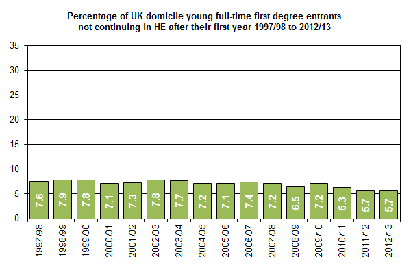 Percentage of UK domicile young full-time first degree entrants not continuing in HE after their first year 1997/98 to 2012/13