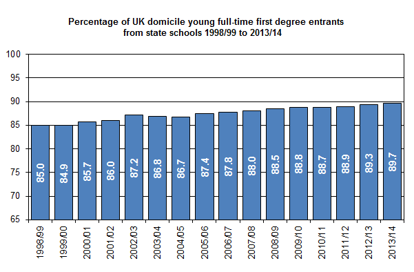 Percentage of UK domicile young full-time first degree entrants from state schools 1998/99 to 2013/14