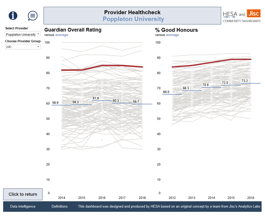 Red and grey lines on 2 charts showing performance of HE providers