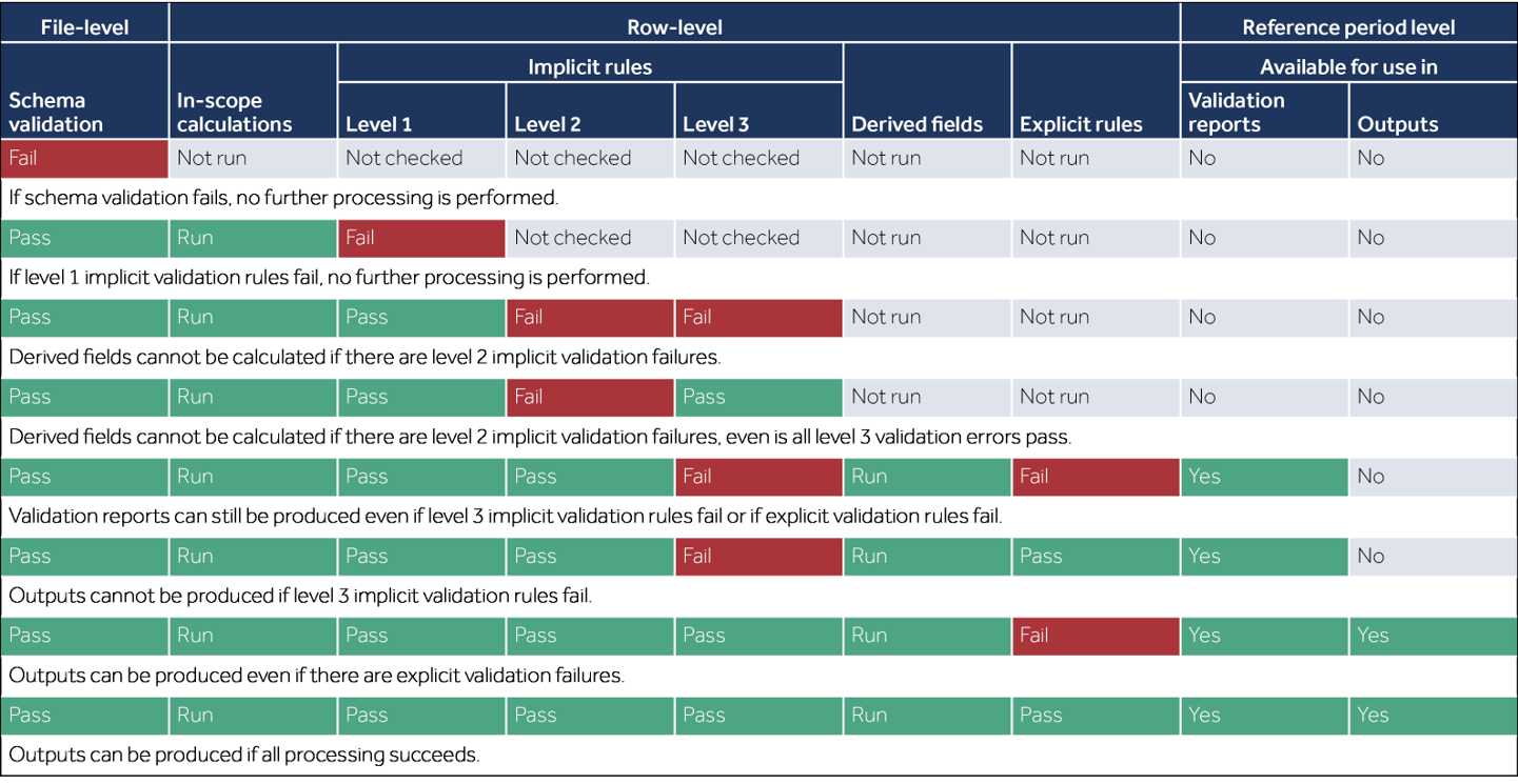 Validation process (Data Futures)