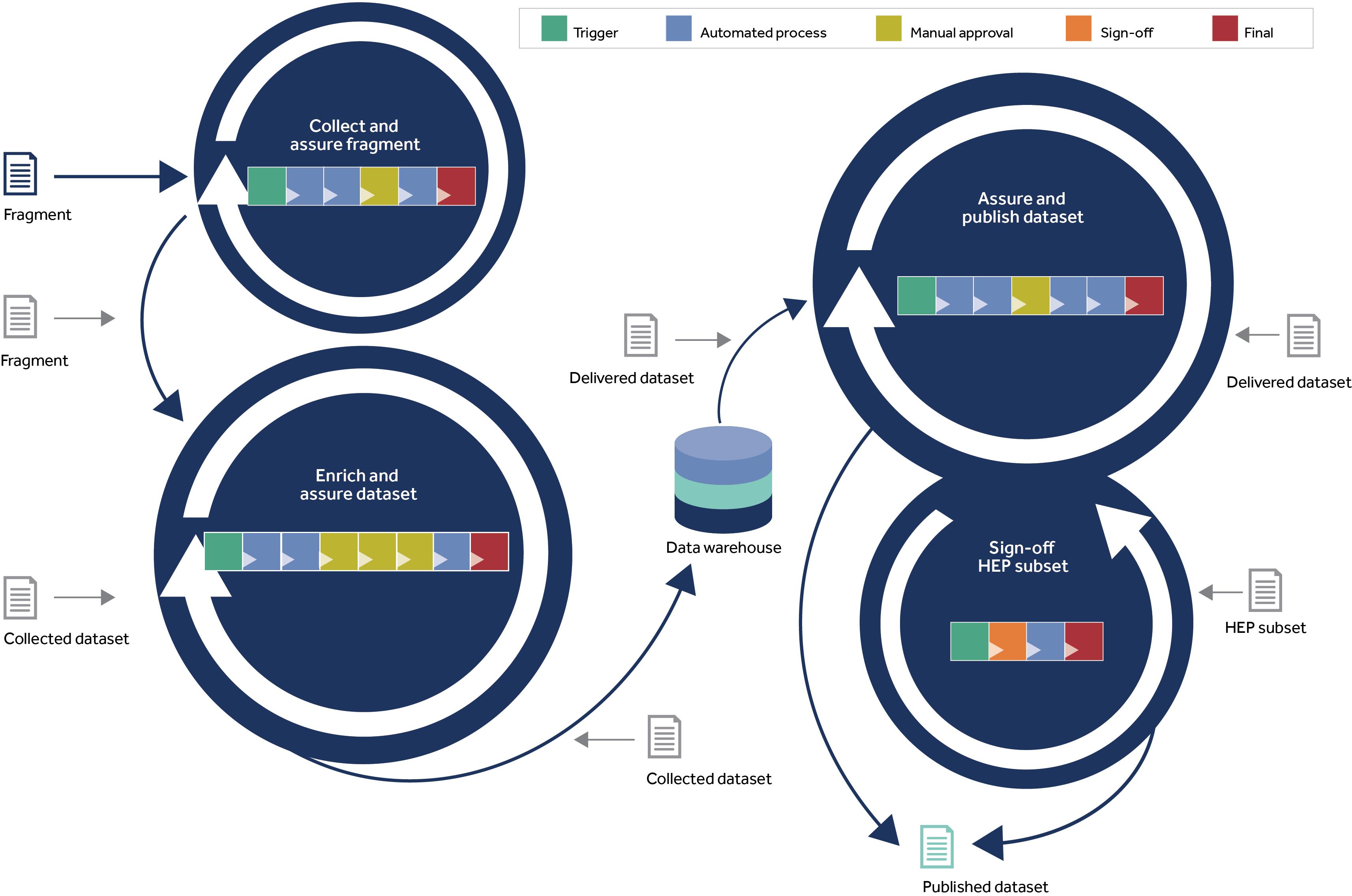 Quality assurance model (Data Futures)