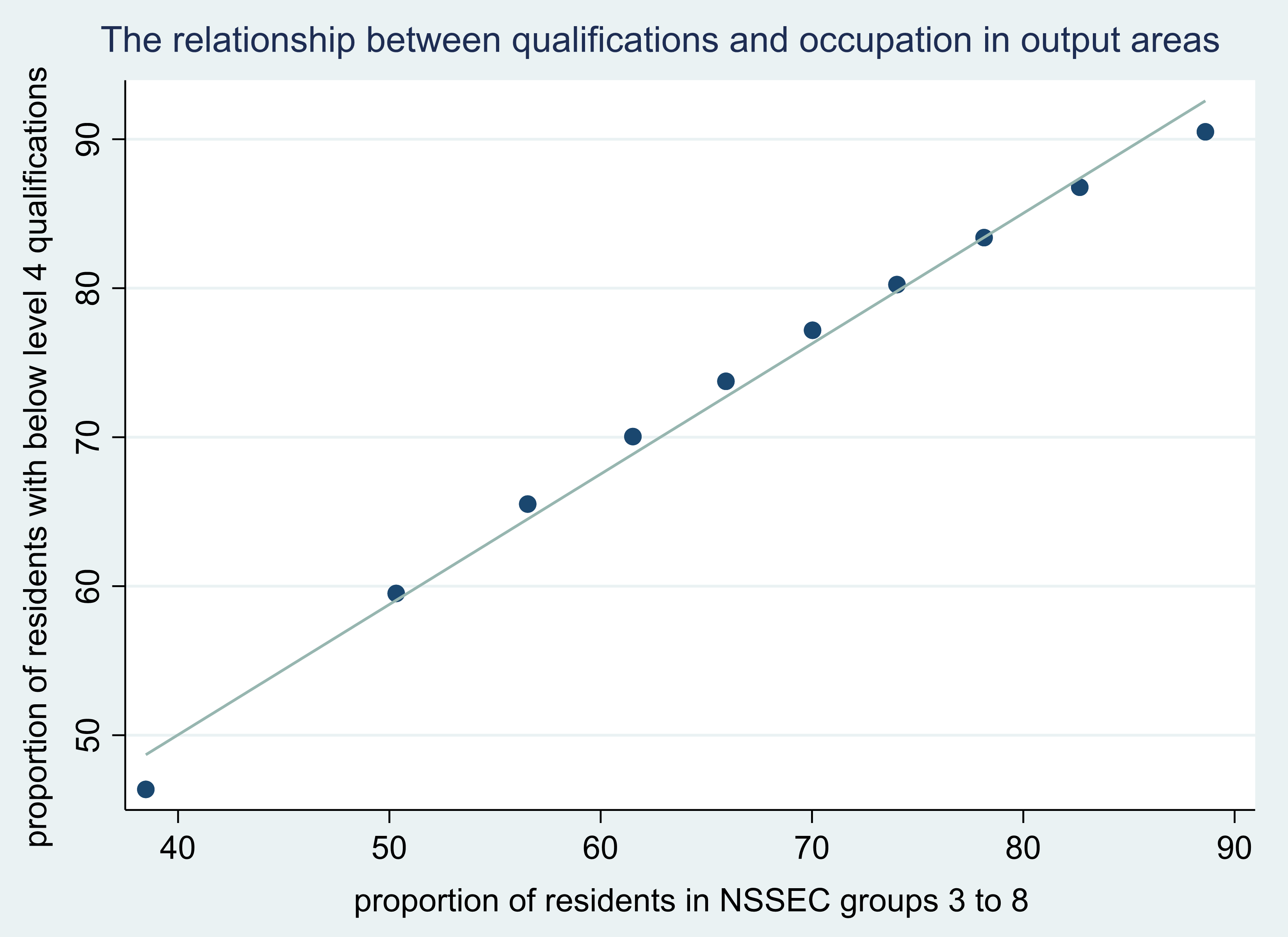 Scatter plot showing the proportion of residents with below level 4 qualifications and in NSSEC groups 3 to 8 in output areas. The two measures correlate very closely. Further detail is described in the text of the page.