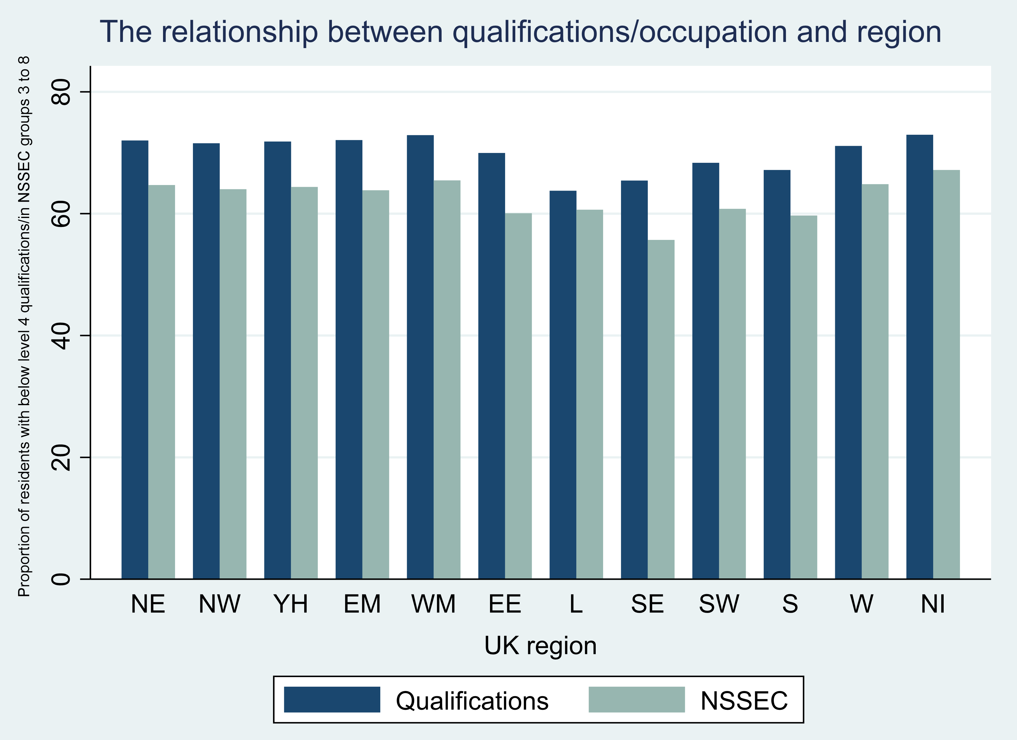 Column chart showing the proportion of residents with below level 4 qualifications and in NSSEC groups 3 to 8 by region. The two measures correlate very closely. Further detail is described in the text of the page.
