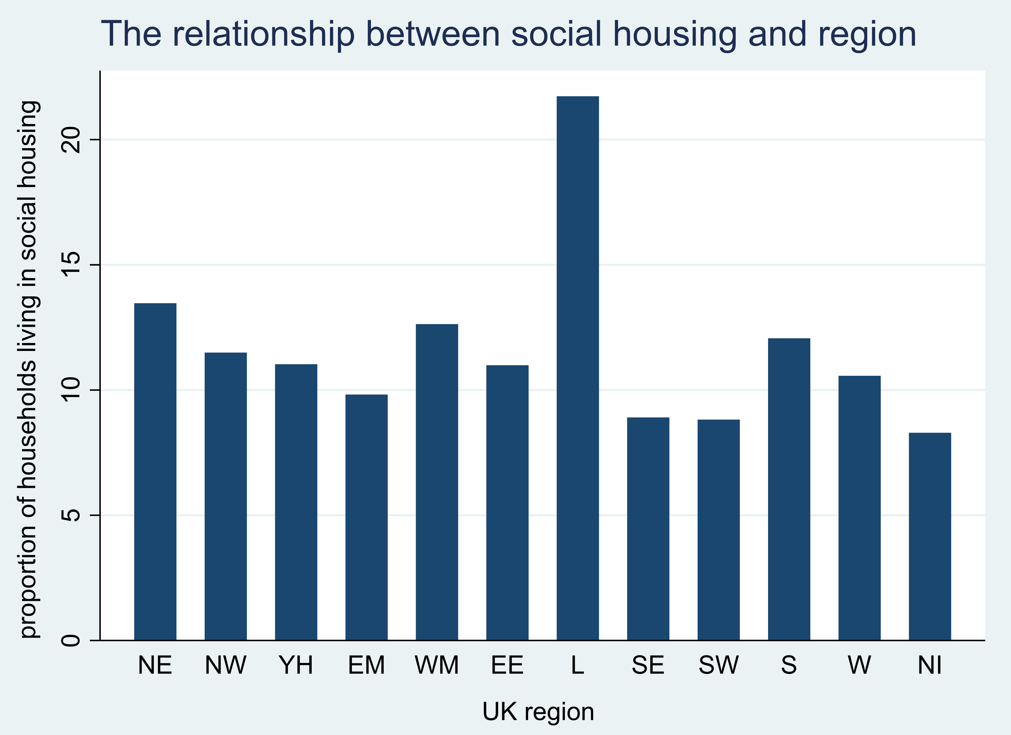 Column chart showing the proportion of households living in social housing by region. Values range from 8% in Northern Ireland to 22% in London. Further detail is described in the text of the page.