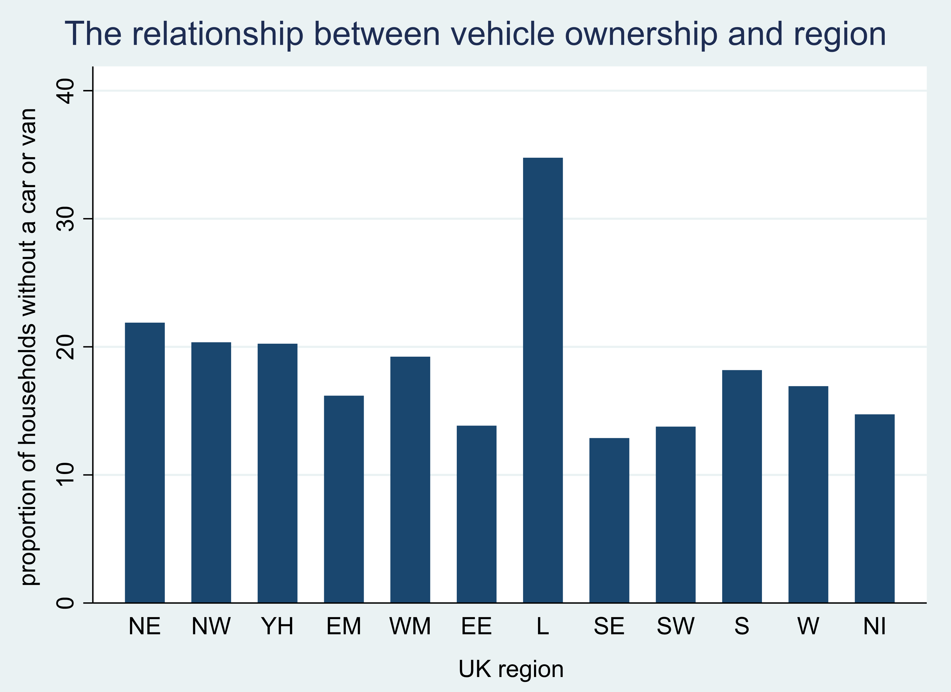 Column chart showing the proportion of households without a car or van by region. Values range from 13% in South East England to 35% in London. Further detail is described in the text of the page.