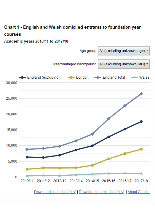 Research blog - Year 0: A foundation for widening participation?