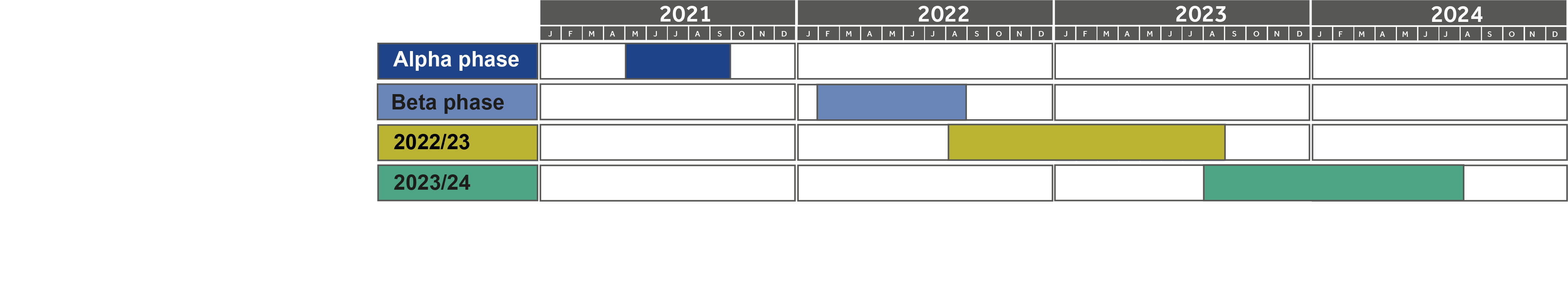 Data Futures timeline for Alpha phase, Beta phase, 2022/23 collection and 2023/24 collection