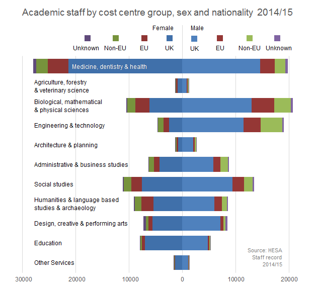 Academic staff by cost centre group, sex and nationality 2014/15