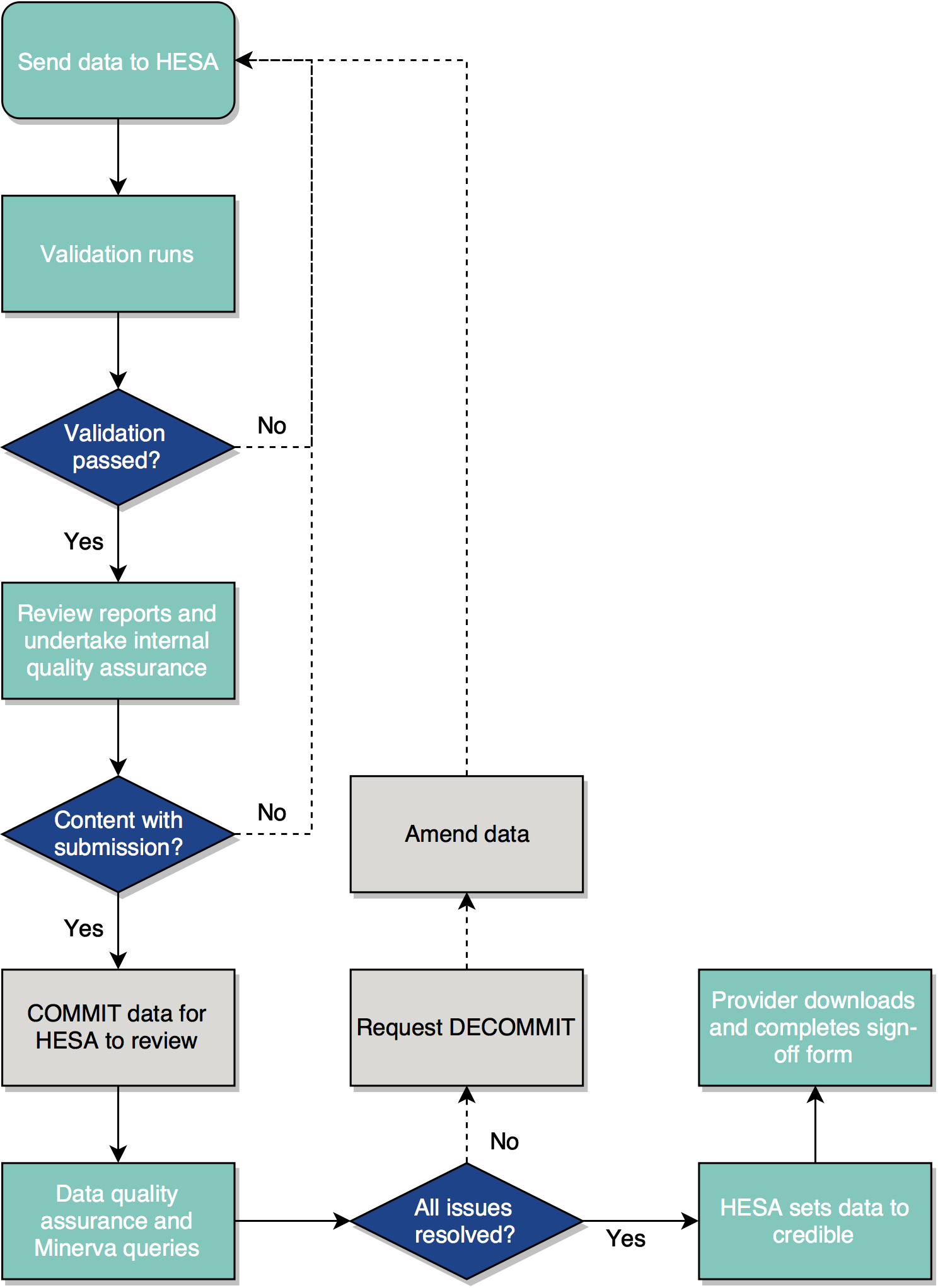 Diagram of the data submission process
