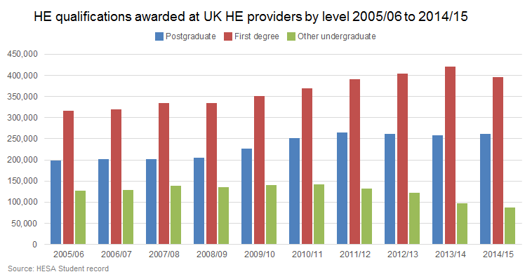 HE qualifications awarded at UK HE providers by level 2005/06 to 2014/15