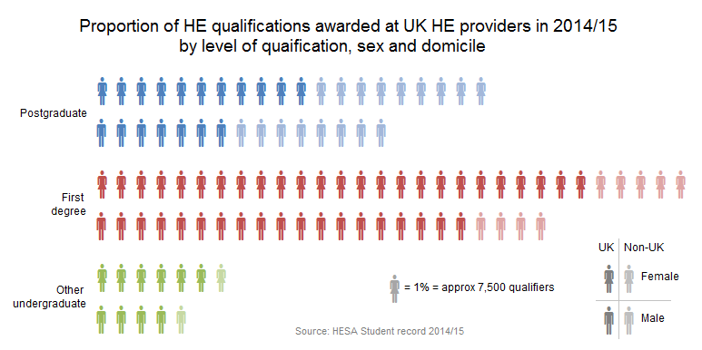 Proportion of HE qualifications awarded at UK HE providers in 2014/15 by level of qualification, sex and domicile