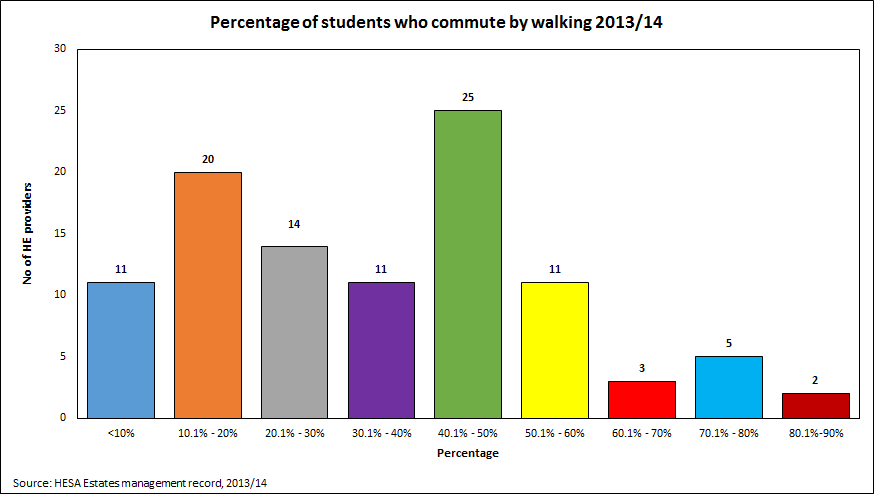Percentage of students who commute by walking 2013/14
