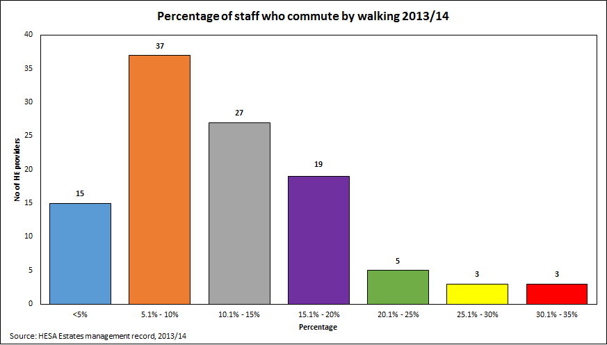 Percentage of staff who commute by walking 2013/14