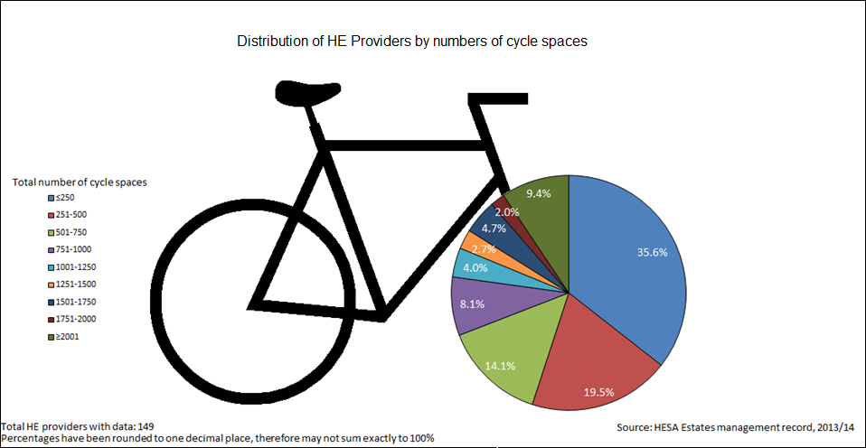 Distribution of HE providers by numbers of cycle spaces