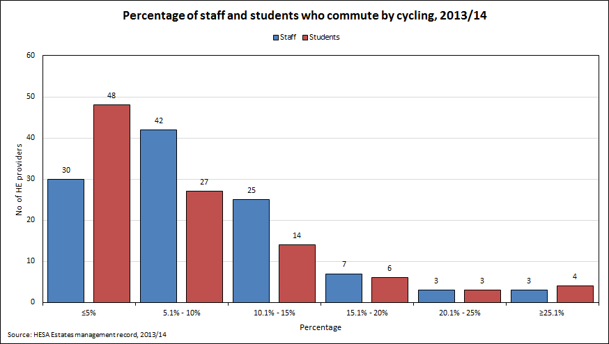 Percentage of staff and students who commute by cycling, 2013/14