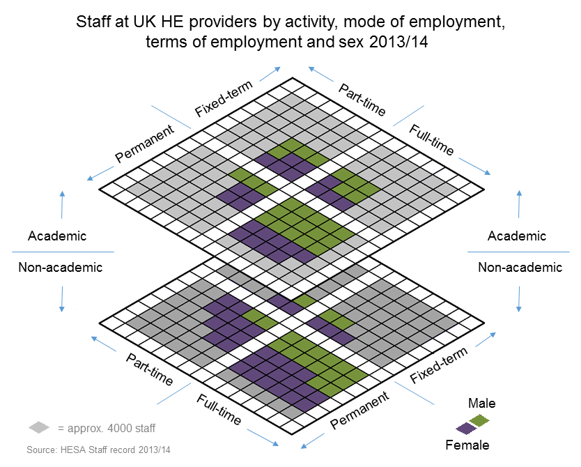 Staff at UK HE providers by activity, mode of employment, terms of employment and sex 2013/14
