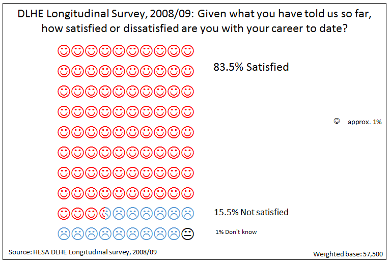 DLHE Longitudinal survey 2008/09: Given what you have told us so far, how satisfied or dissatisfied are you with your career to date?