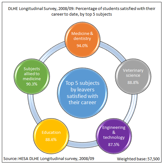 DLHE Longitudinal survey, 2008/09: Percentage of students satisfied with their career to date, by top 5 subjects