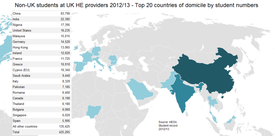 Non-UK students at UK HE providers 2012/13 - Top 20 countries of domicile by student numbers
