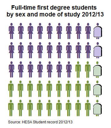 Full-time first degree students by sex and mode of study 2012/13