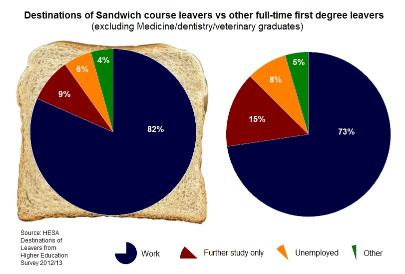 Destinations of sandwich course leavers vs other full-time first degree leavers