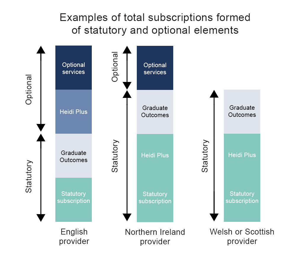 Total subscription = statutory + optional