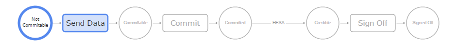 Data collection system - Process flow