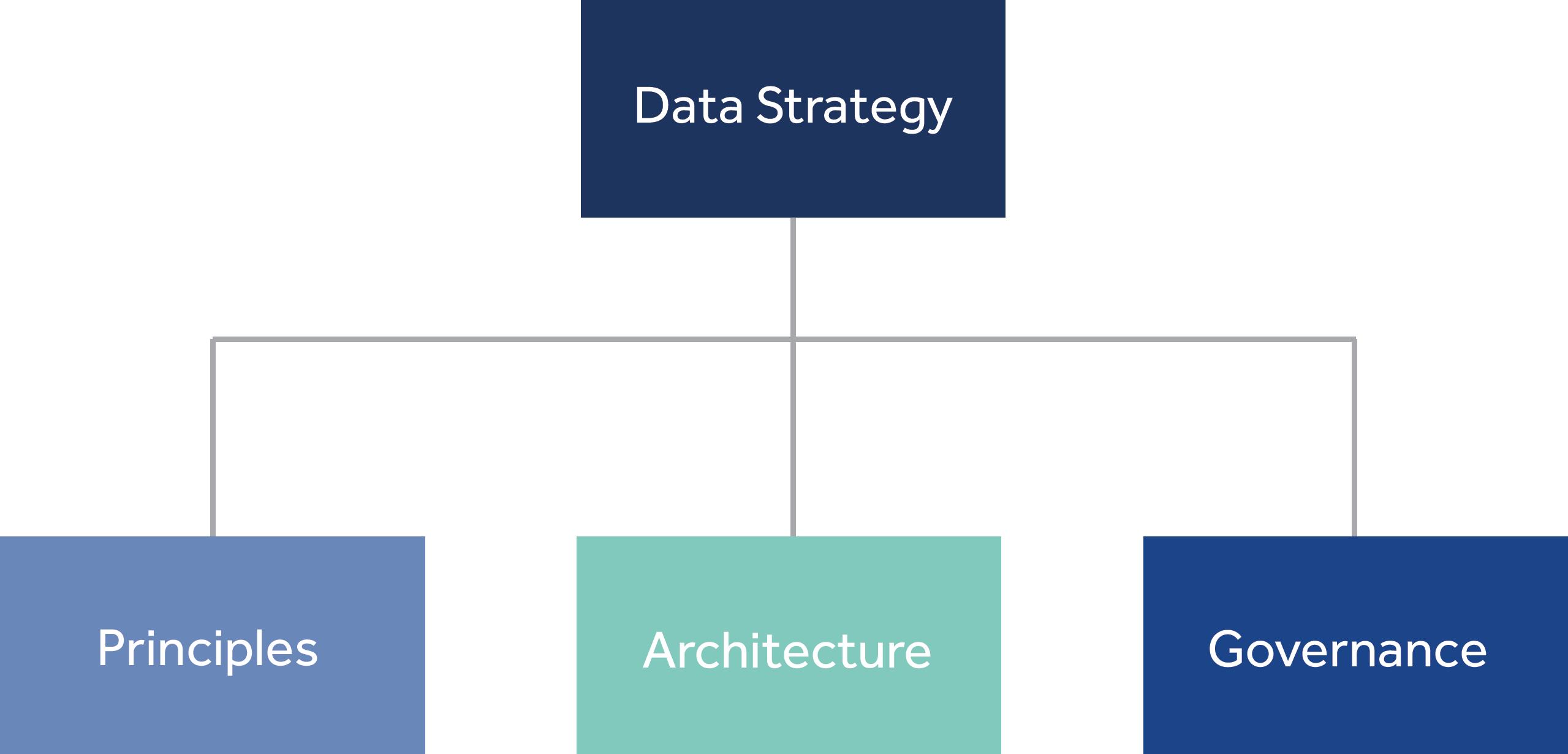 Data capability - Data strategy