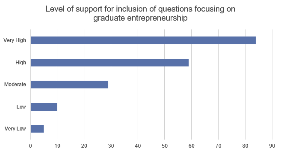 A chart displaying consultation responses to our question on collecting entrepreneurship data
