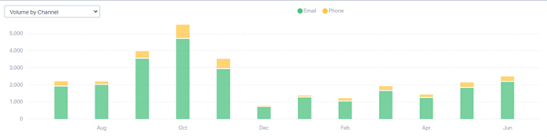 Bar chart showing total monthly volume of emails and calls to HESA Liaison team between July 2020 and June 2021. Bars show increase in calls between July and November, with largest volume of calls and emails in October 2020.