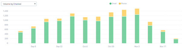 Bar chart showing total weekly volume of emails and calls to HESA Liaison team between start of September 2020 and end of November 2020. The bars show an increase in calls and emails, with largest growth in last three weeks of October and a peak in phone