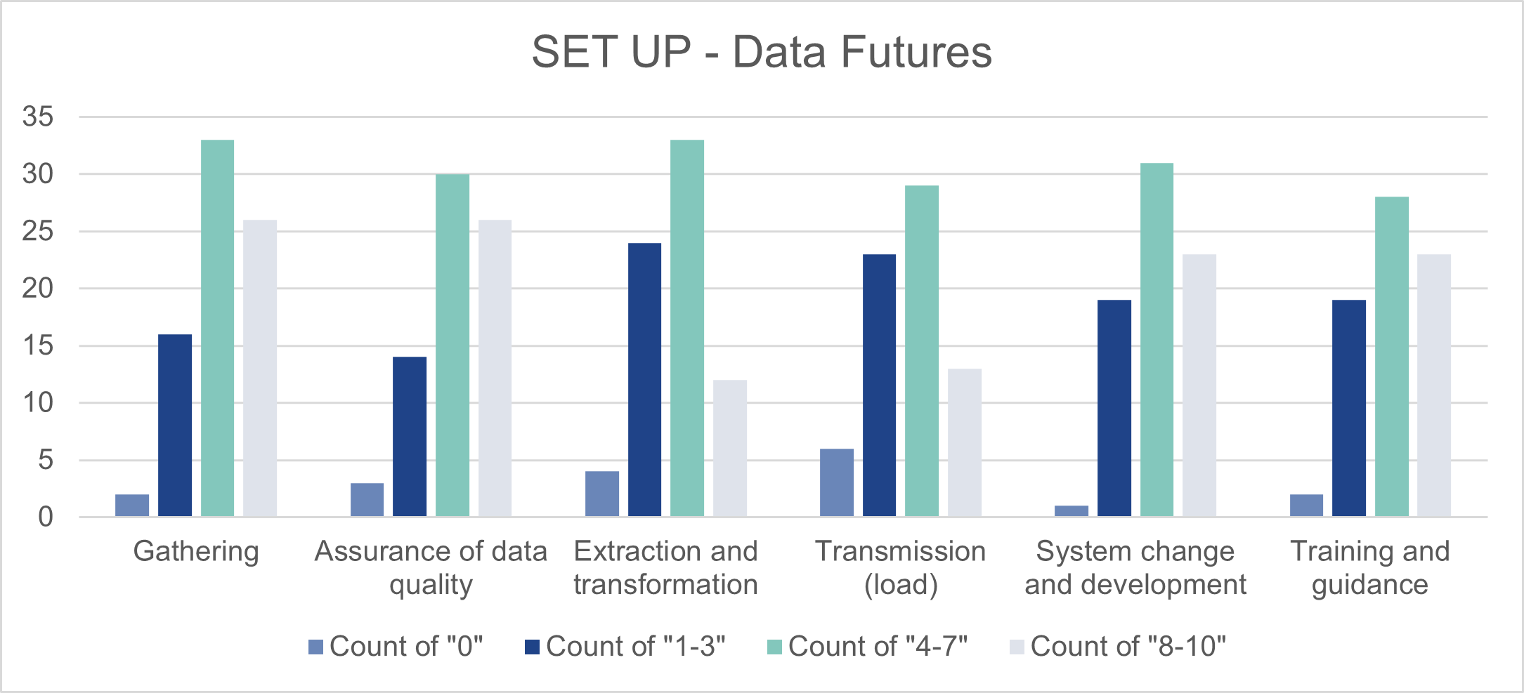 This is a bar chart. Its purpose is to show a full assessment score for operating the new process ('Setup' and 'Run')