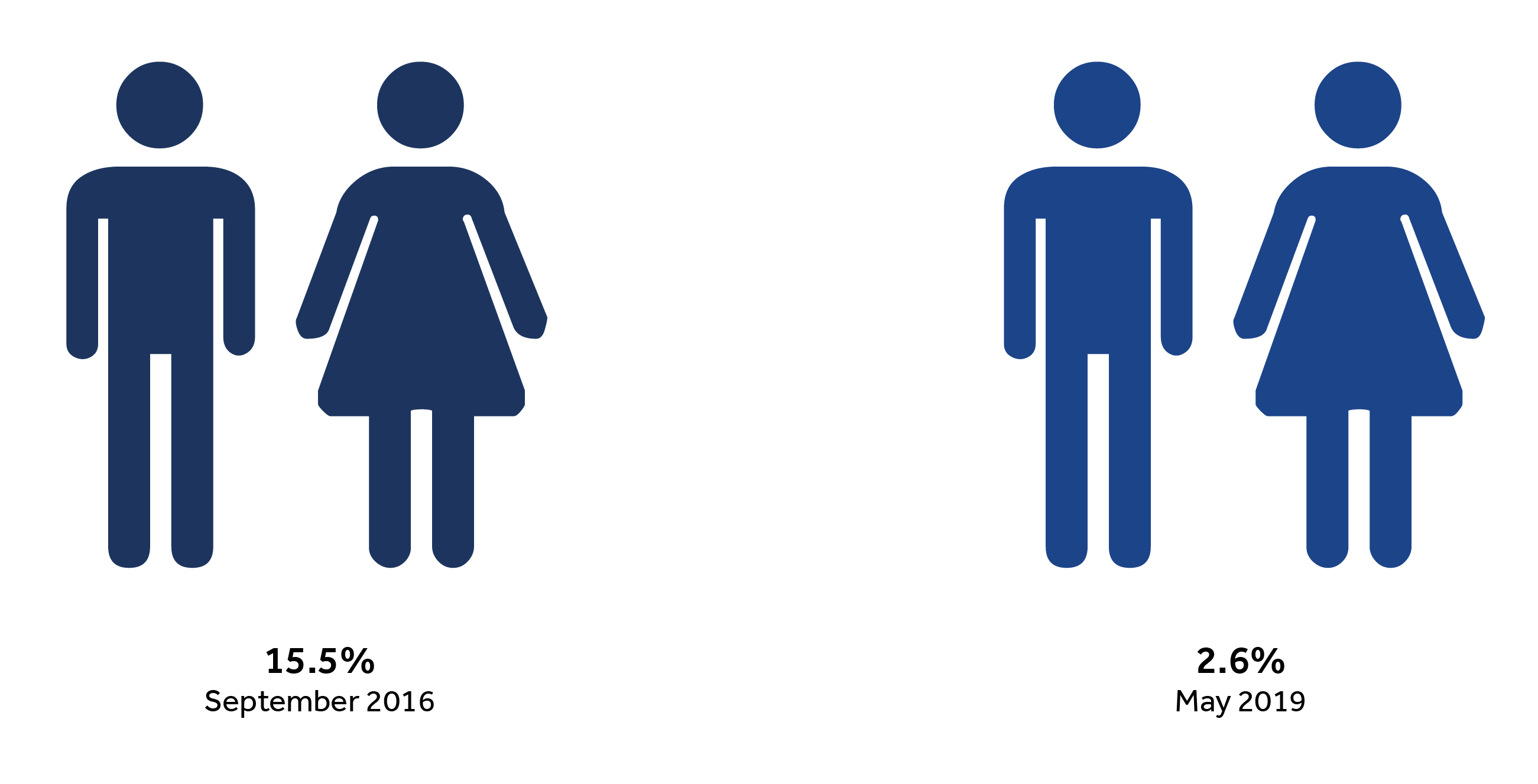 man and woman gender pay gap image 15.5% September 2016,  2.6% May 2019