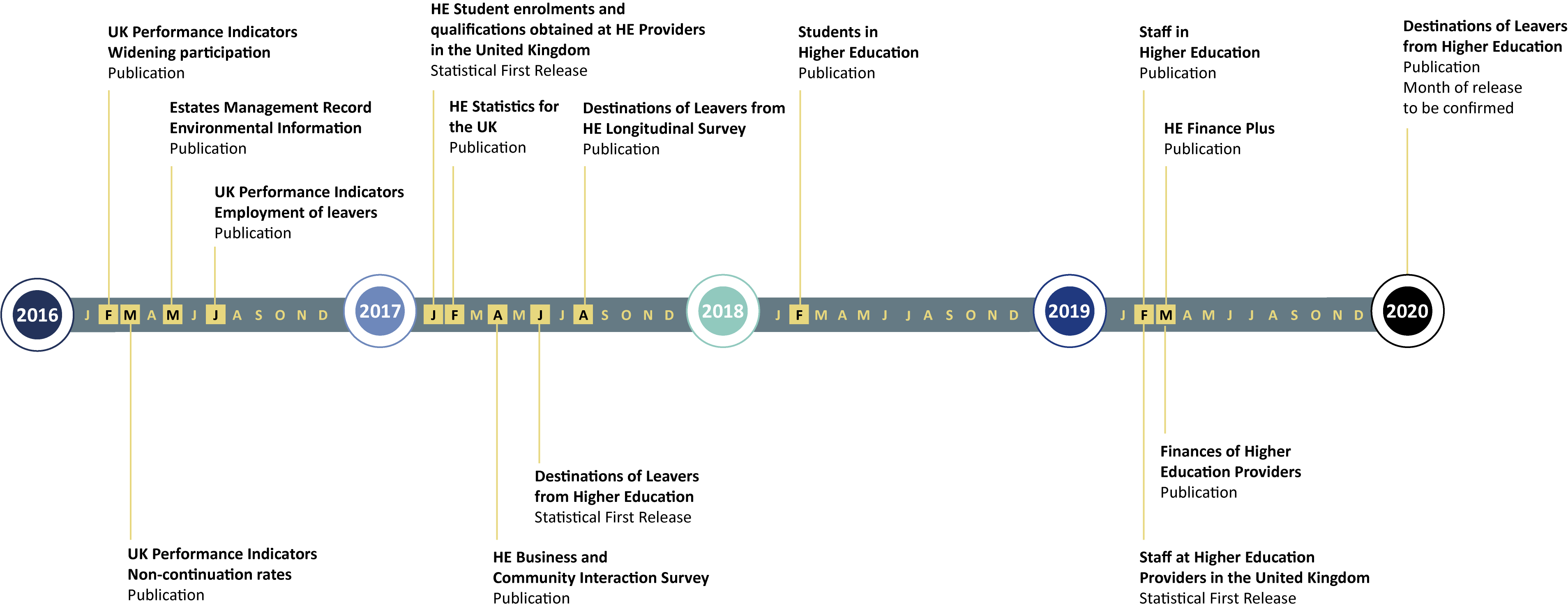 timeline of roll-out of HESA open data