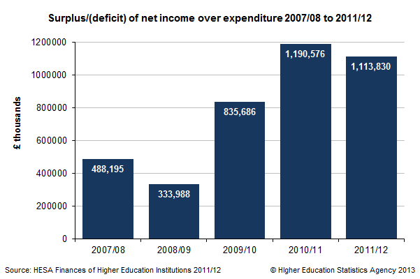 Surplus/(deficit) of net income over expenditure 2007/08 to 2011/12