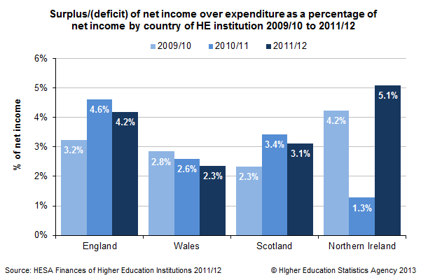 Surplus/(deficit) of net income over expenditure as a percentage of net income by country of HE institution 2009/10 to 2011/12