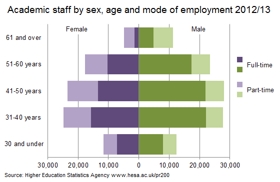 Academic staff by sex, age and mode of employment 2012/13