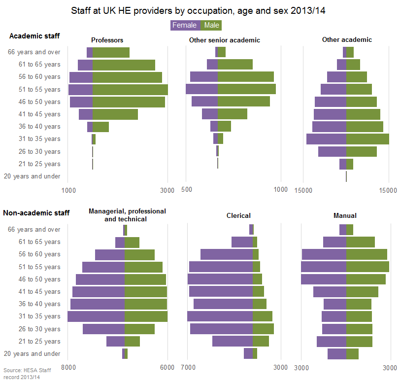 Staff at UK HE providers by occupation, age and sex 2013/14