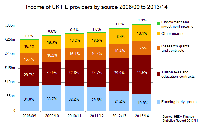 Income of UK HE providers by source 2008/09 to 2013/14