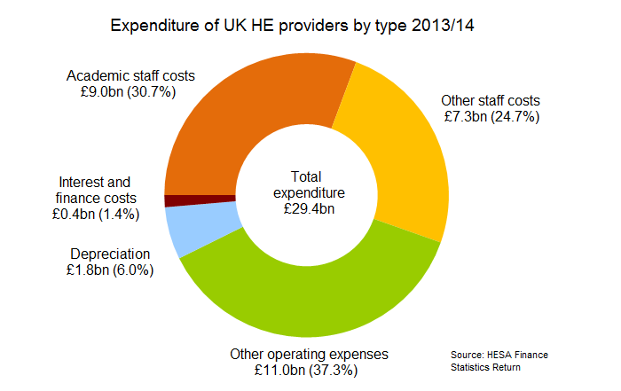 Expenditure of UK HE providers by type 2013/14