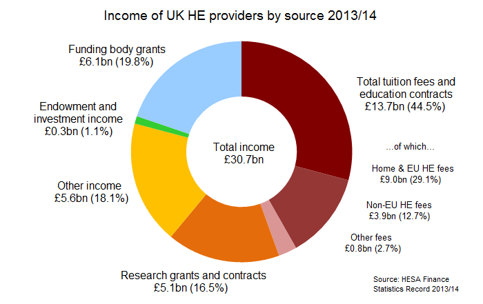 Income of UK HE providers by source 2013/14
