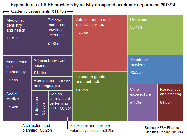 Expenditure of UK HE providers by activity group and academic department 2013/14