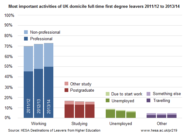 Employment basis of UK domicile full-time first degree leavers whose most important activity was working 2013/14
