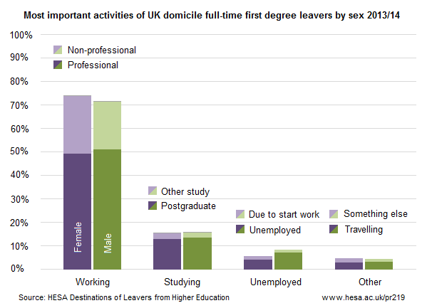 Most important activities of UK domicile full-time first degree leavers by sex 2013/14